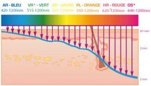 photomodulation_centre-de-bien-être-Illis-pessac